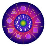 Voyance numerologue